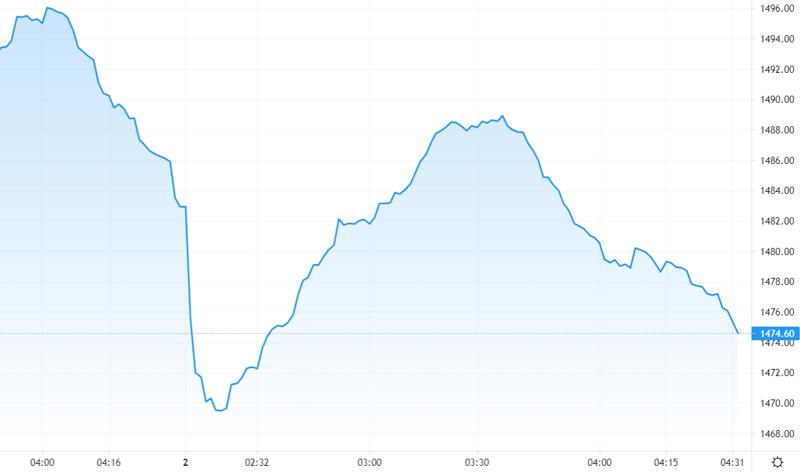 Diễn biến của chỉ số VN30-Index 1 phút trong phiên sáng nay. Nguồn: Tradingview.