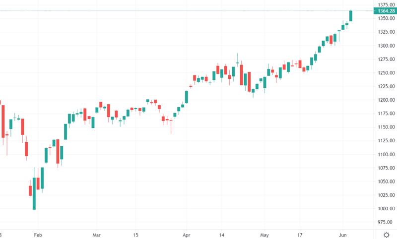 VN-Index có phiên tăng mạnh nhất kể từ ngày 1/4/2021.