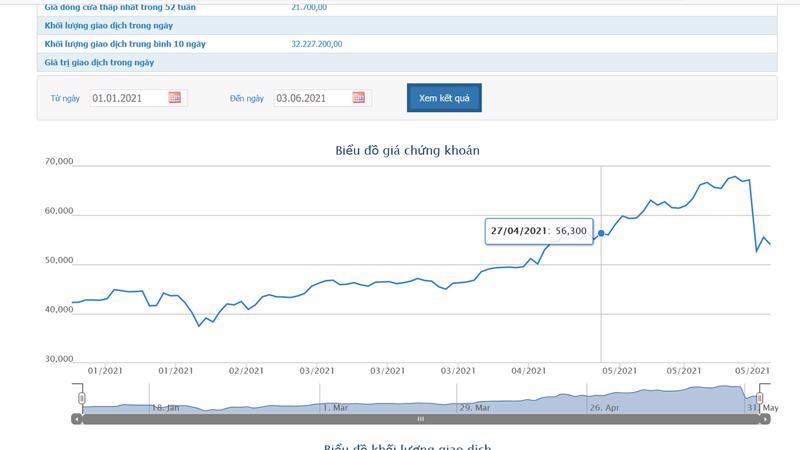 Biểu đồ giá cổ phiếu từ đầu năm.