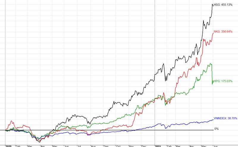 So sánh mức biến động giá của một số cổ phiếu thép tiêu biểu với chỉ số VN-Index từ đầu năm 2020 đến nay.