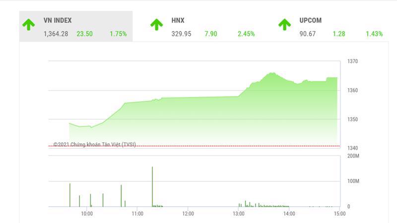 Thanh khoản thị trường trong phiên 3/6 này tiếp tục lập kỷ lục mới với giá trị khớp lệnh phiên đạt hơn 27.740 tỷ đồng.