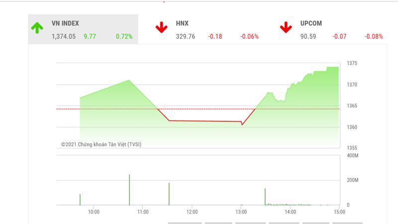 Theo đánh giá của BSC, VN-Index có thể chuyển sang trạng thái điều chỉnh ngắn hạn trong tuần giao dịch tiếp theo.