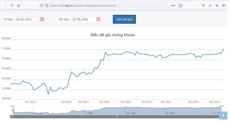 Sơ đồ giá cổ phiếu IMP từ đầu năm đến nay.
