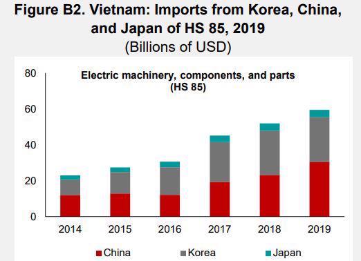 Kim ngạch nhập khẩu các mặt hàng máy móc và linh kiện điện tử từ Hàn Quốc, Trung Quốc và Nhật Bản (2019). Đơn vị: tỷ USD.