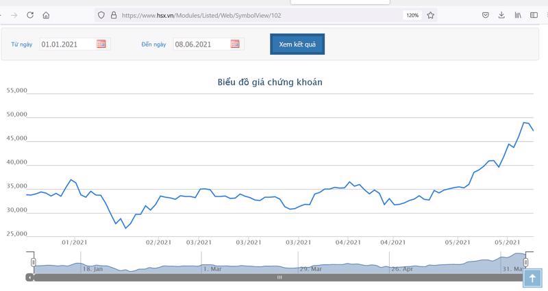 Sơ đồ giá cổ phiếu SSI từ đầu năm 2021.