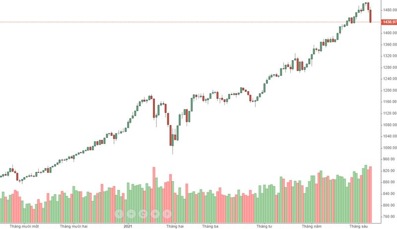 VN30-Index tăng quá mạnh vì dòng tiền lớn đẩy lên. GIờ tiền lớn đảo chiều, đơn giản là như vậy, còn không có yếu tố cơ bản nào ở đây cả!