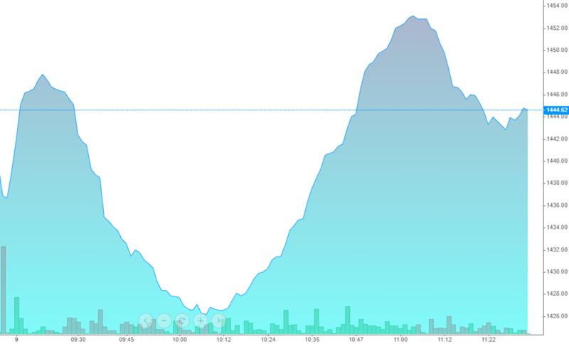 VN30-Index sáng nay thể hiện diễn biến đảo chiều khá tốt.