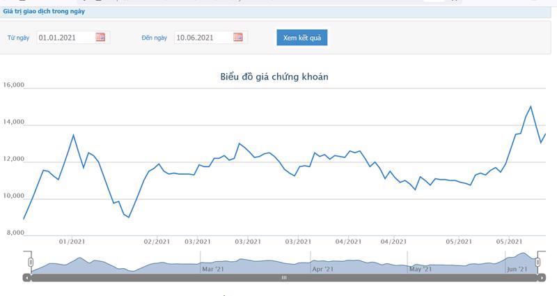 Sơ đồ giá cổ phiếu AGR từ đầu năm.