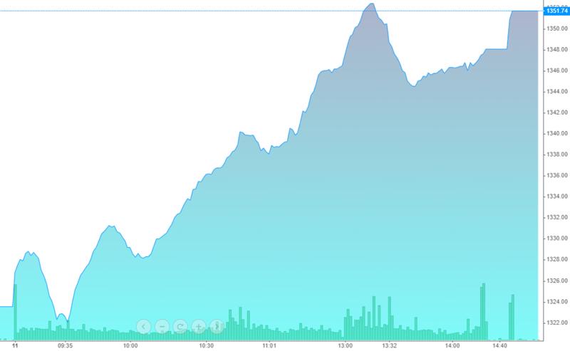 Diễn biến chỉ số VN-Index hôm nay thể hiện đà tăng kéo dài liên tục.