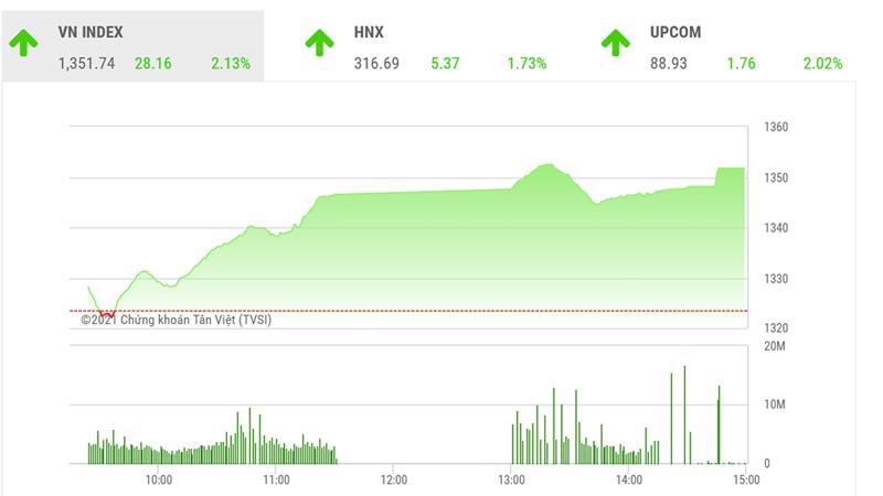 Theo MBS, về kỹ thuật, phiên tăng mạnh hôm nay thị trường đã xác nhận quá trình đảo chiều xung quanh mốc 1.300 điểm là bước tạo đà để thị trường vào sóng tăng mới.
