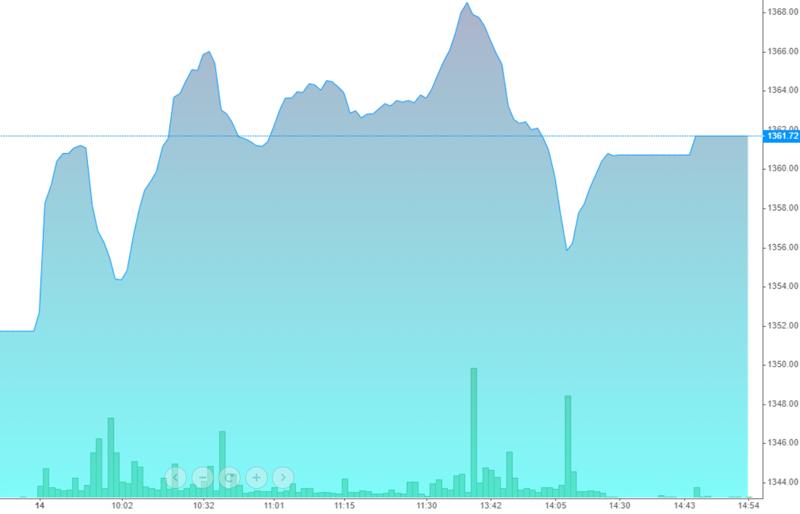 VN-Index có một nhịp sụt đáng chú ý trong phiên chiều do ảnh hưởng của cổ phiếu ngân hàng, nhưng các trụ khác đã duy trì được thế cân bằng.