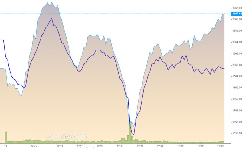 VN-Index và VN30-Index (đường nét) có sự lệch nhịp về cuối phiên sáng do sự suy yếu của cổ phiếu ngân hàng, trong khi các mã khác vẫn tăng khá tốt.