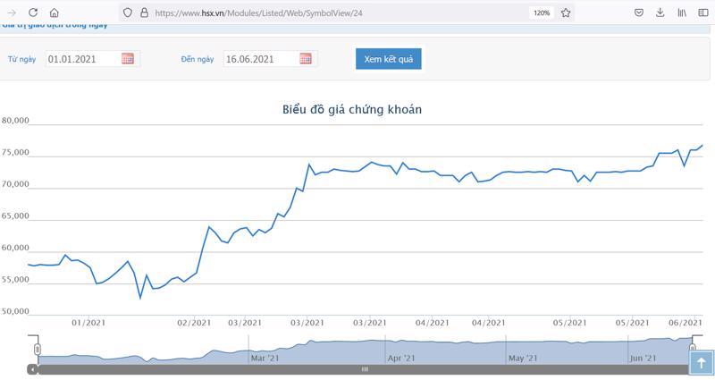 Sơ đồ giá cổ phiếu IMP từ đầu năm.