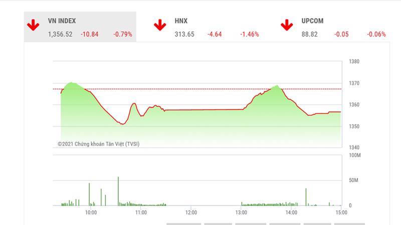 Theo đánh giá của BSC, VN-Index có thể tiếp tục xuất hiện những phiên giảm điểm và trượt trở lại dưới ngưỡng 1.350.