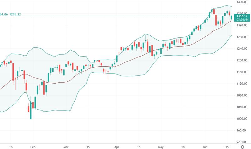 Nhà đầu tư lo ngại VN-Index có thể đang hình thành mô hình 2 đỉnh giảm.