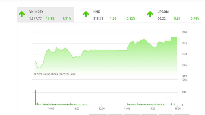 Theo TVSI, thị trường có xu hướng tăng dần đều nhờ nhóm cổ phiếu chu kỳ và các cổ phiếu trụ.