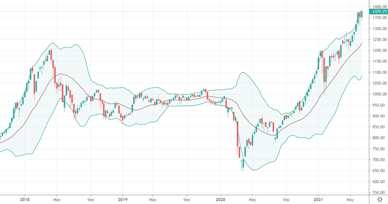 """Thị trường có đang đứng trước một """"con sóng thần nữa""""? Chỉ số VN-Index trên khung thời gian tuần. Nguồn: Tradingview"""