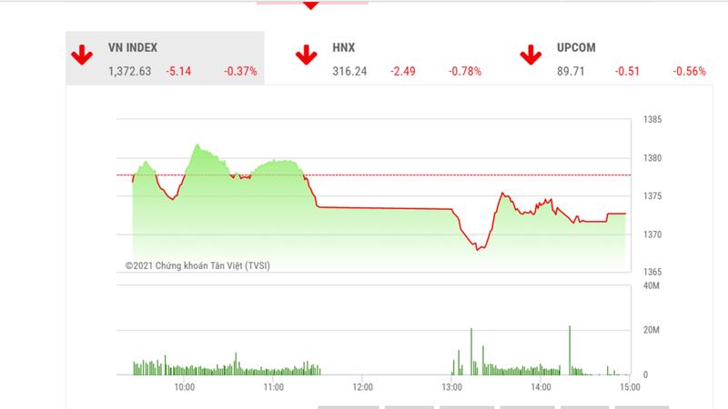 Theo SHS, trong phiên giao dịch tiếp theo 22/6, thị trường có thể sẽ tiếp tục giao dịch giằng co tại vùng giá hiện tại.