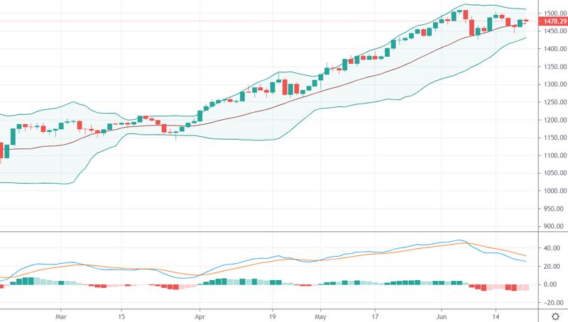 VN30-Index đang đi ngang và dao động rất hẹp, trạng thái này sẽ dẫn đến sự thay đổi về biên độ bất ngờ.