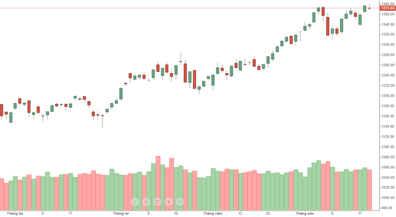 Chỉ số VN-Index đã không thể tiếp tục lập đỉnh cao mới trong ngày hôm nay.