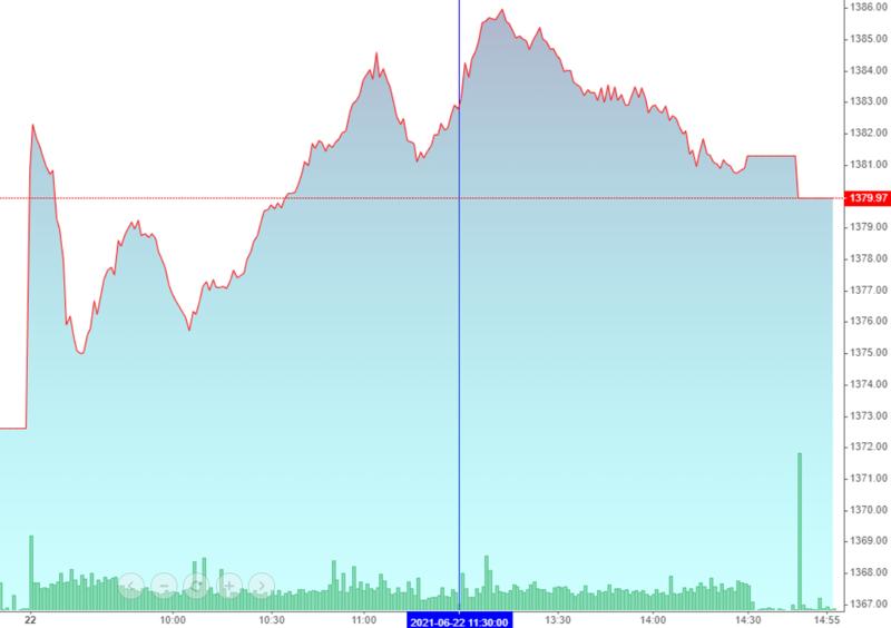VN-Index chiều này chủ đạo là trượt dốc.