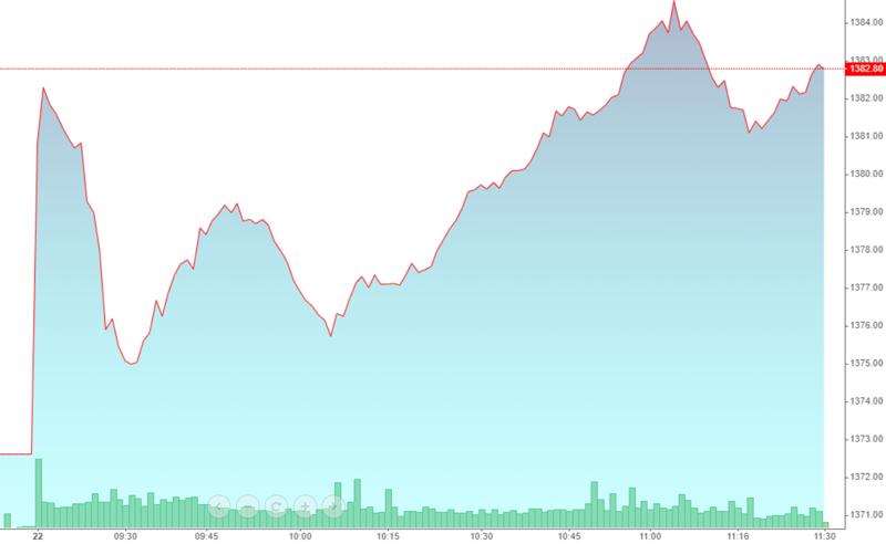 VN-Index bắt đầu tăng mạnh nửa sau phiên sáng, khi cổ phiếu ngân hàng đảo chiều tích cực.