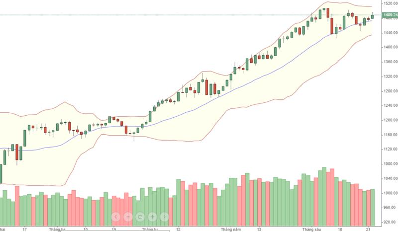 VN30 vẫn đang cố gắng test đỉnh, thanh khoản đang suy yếu.