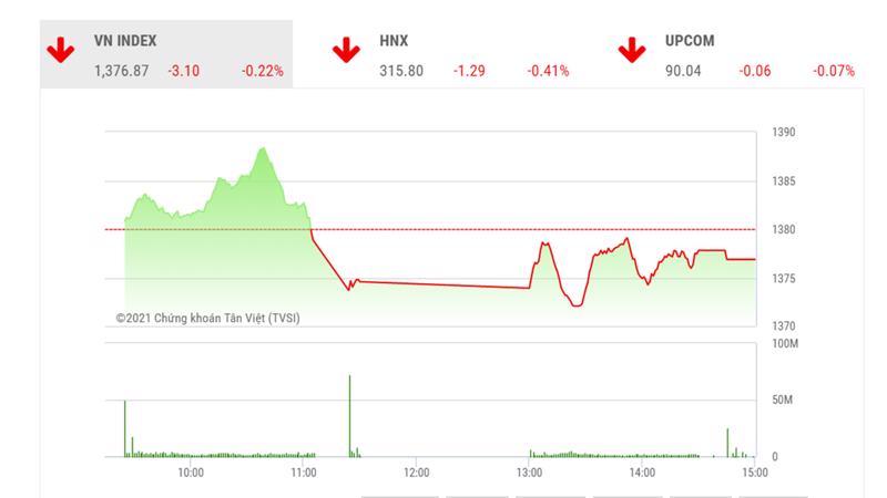 Theo TVSI, chỉ số vẫn tiếp tục đóng cửa trên vùng đỉnh cũ tại giá trị 1375 điểm và đóng cửa trên mốc EMA(5), cho thấy xu hướng tăng giá vẫn đang tiếp diễn.