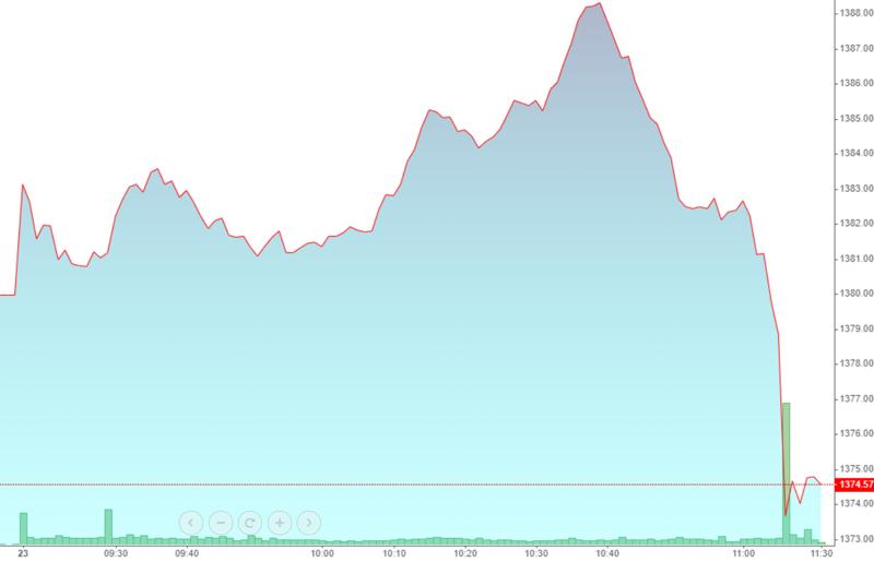 VN-Index đột ngột đảo chiều rất nhanh sáng nay. Tín hiệu báo trước là độ rộng rất hẹp ngay cả khi điểm số tăng tốt.