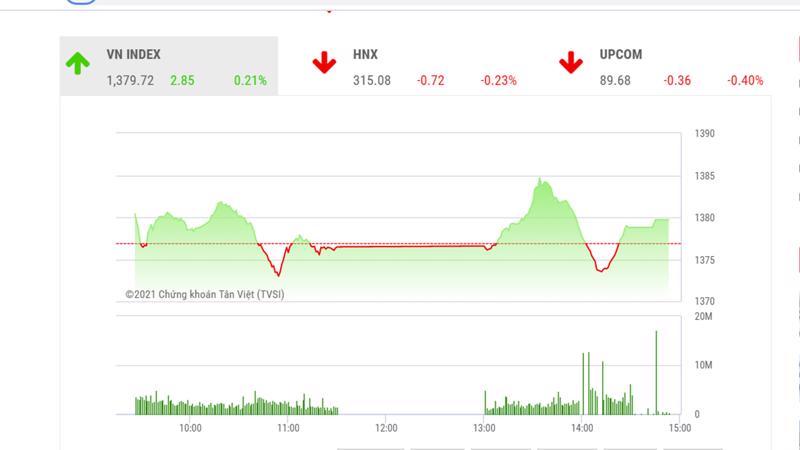 Theo TVSI, xu hướng tích lũy của thị trường dự báo kéo dài hết tháng 6 cho đến khi hệ thống mới của HOSE đi vào hoạt động.