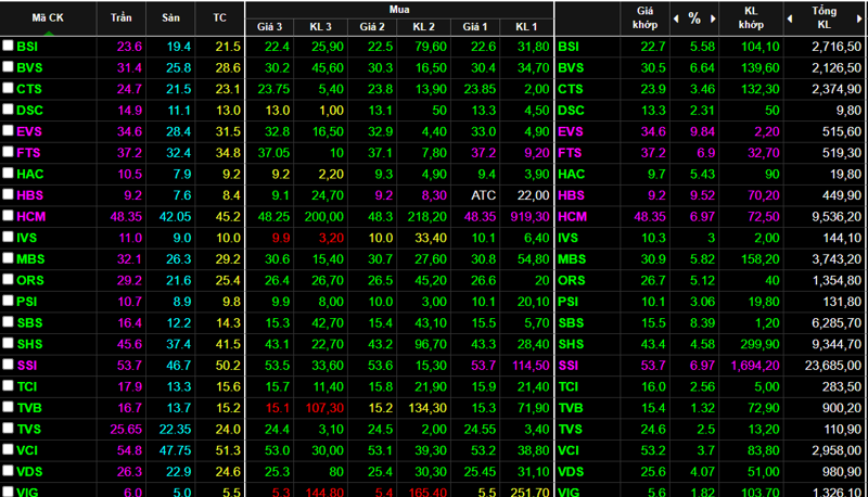 Nhóm cổ phiếu chứng khoán đồng loạt tăng cực mạnh trong phiên hôm nay.