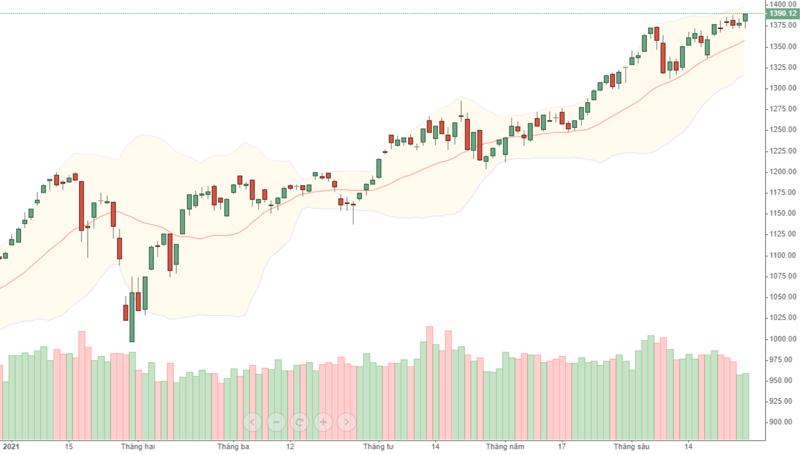 VN-Index đang trong xu thế tăng rất rõ nhưng thanh khoản ngày một giảm đi.