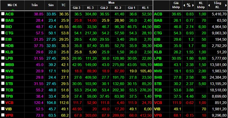 Cổ phiếu ngân hàng rực rỡ trở lại, là động lực quan trọng kéo VN-Index vượt 1.400 điểm.