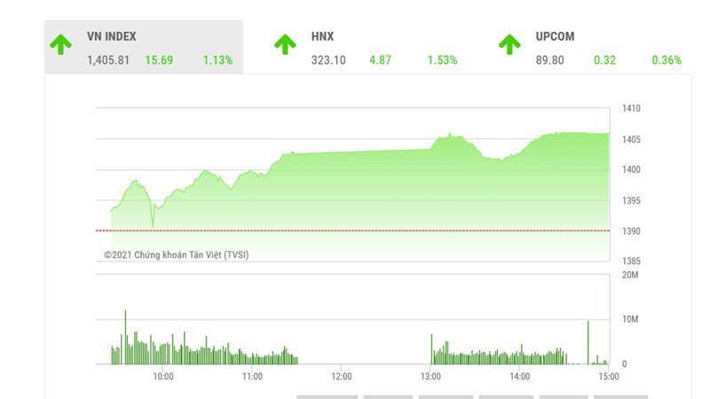Theo MBS, về kỹ thuật, nếu xét khung thời gian ngắn kể từ đầu tháng 6 cho tới nay, chỉ số VN-Index đã chính thức breakout mô hình tam giác hướng lên trong xu hướng tăng giá, vùng giá mục tiêu có thể đạt ở 1.440 điểm.