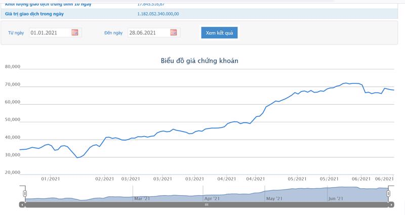Sơ đồ giá cổ phiếu VPBank từ đầu năm.