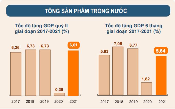 Tốc độ tăng GDP quý 2 và 6 tháng đầu năm qua các năm