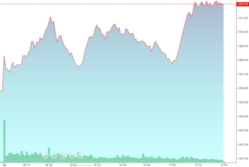 VN-Index tăng không mạnh sáng nay, nhưng các trụ vẫn nâng đỡ ổn định.
