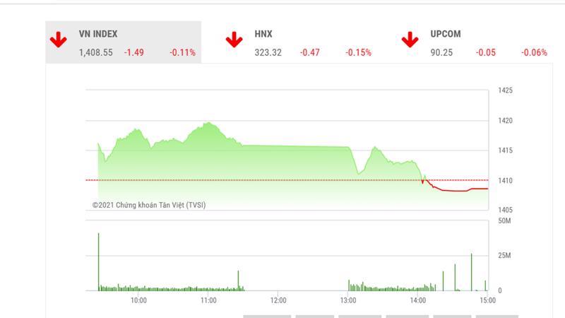 Theo TVSI, VN-Index nhìn chung vẫn duy trì xu hướng tăng giá nhờ dòng tiền luân chuyển giữa các nhóm ngành và được hỗ trợ bởi các cổ phiếu trụ.