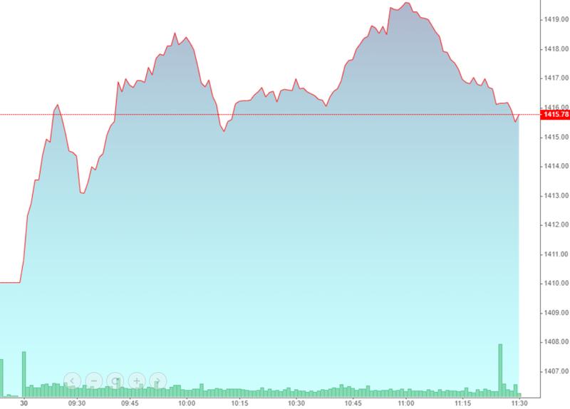 VN-Index vẫn đang duy trì độ cao khá tốt nhờ các cổ phiếu trụ.