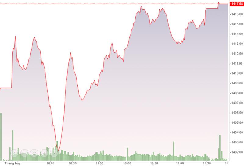 VN-Index tăng không mạnh tương xứng với dòng tiền tăng do vai trò của nhóm cổ phiếu ngân hàng đang suy giảm.