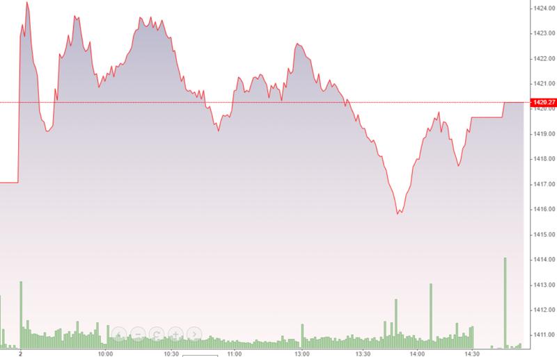 VN-Index có nhịp rơi thót tim ngay đầu phiên chiều nay, thậm chí chỉ số còn rơi qua cả tham chiếu.