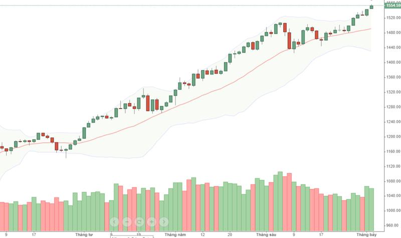VN30-Index đang có thanh khoản tốt lên, nhưng vẫn chỉ là nhờ cổ phiếu ngân hàng.