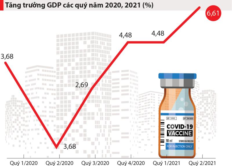 Tăng trưởng GDP qua các quý