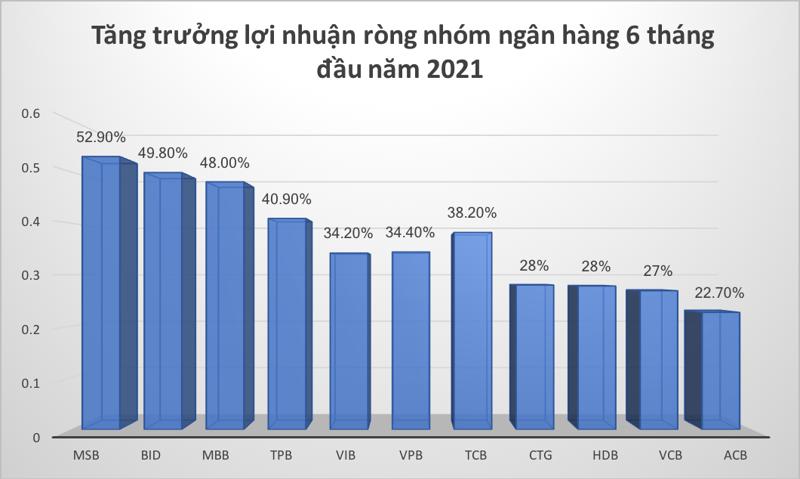 Tăng trưởng lợi nhuận ròng của nhóm ngân hàng 6 tháng đầu năm 2021.