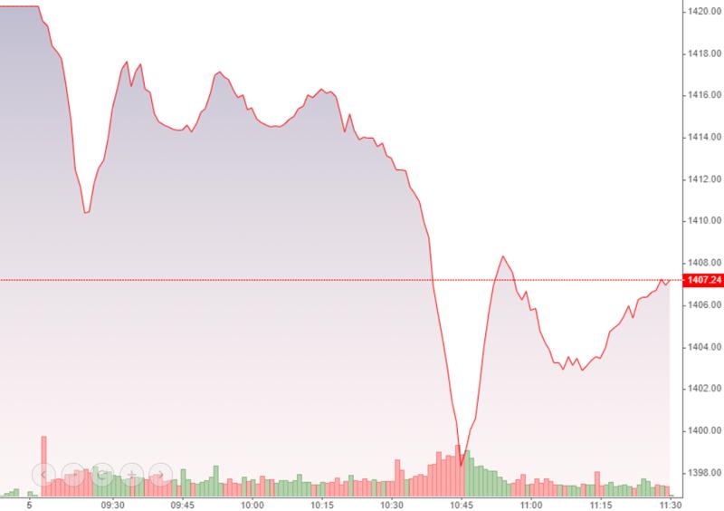 Nhìn tích cực thì VN-Index đang hồi lên từ đáy trong những phút cuối phiên sáng.
