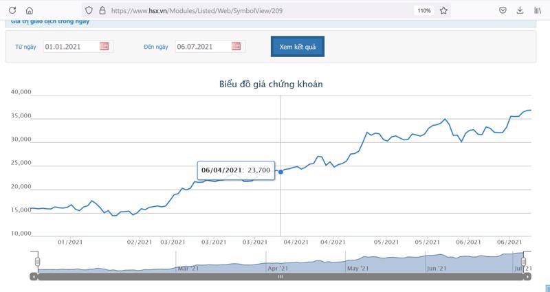 Giá cổ phiếu NKG từ đầu năm 2021.