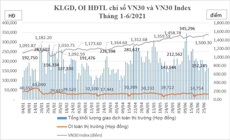 Biến động khối lượng giao dịch HĐTL chỉ số VN30 tháng 6/2021.