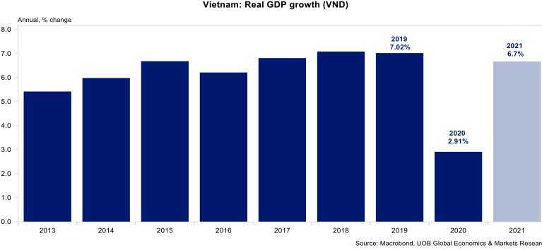 Dự báo tăng trưởng GDP năm 2021 ở mức 6,7%