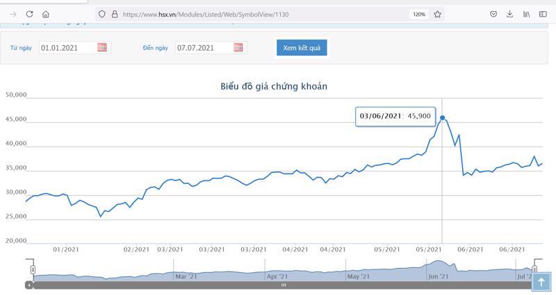Sơ đồ giá cổ phiếu ACB từ đầu năm.