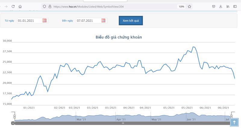 Diễn biến giá cổ phiếu DXG từ đầu năm đến nay.